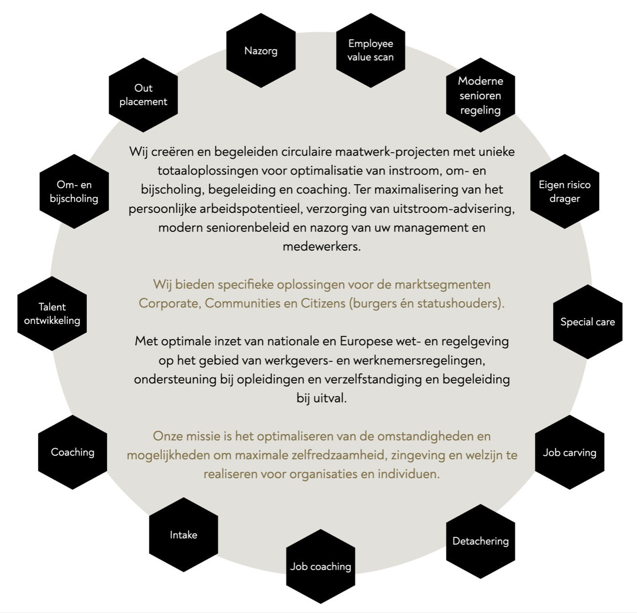 Circulair maatwerkproject